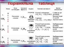 Порівняльна таблиця № п/п Назва Клас вуглеводню Загальна формула Будова Хіміч...