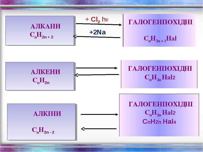 АЛКАНИ CnH2n + 2 + Cl2 hν +2Na АЛКЕНИ CnH2n АЛКІНИ CnH2n - 2