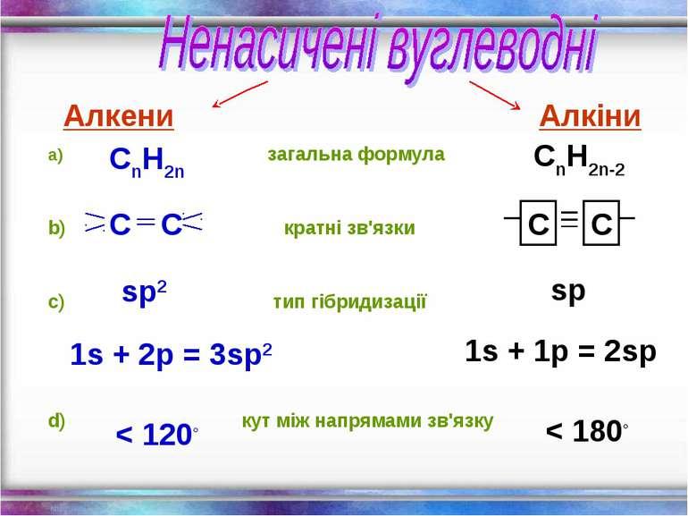 загальна формула кратні зв'язки тип гібридизації кут між напрямами зв'язку Ал...