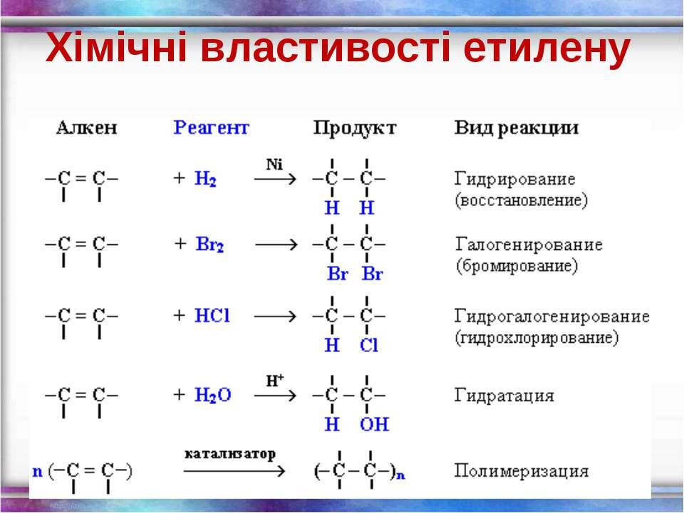 Хімічні властивості етилену