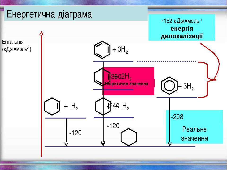 Енергетична діаграма Ентальпія (кДж моль-1) -120 -208 -152 кДж моль-1 енергія...