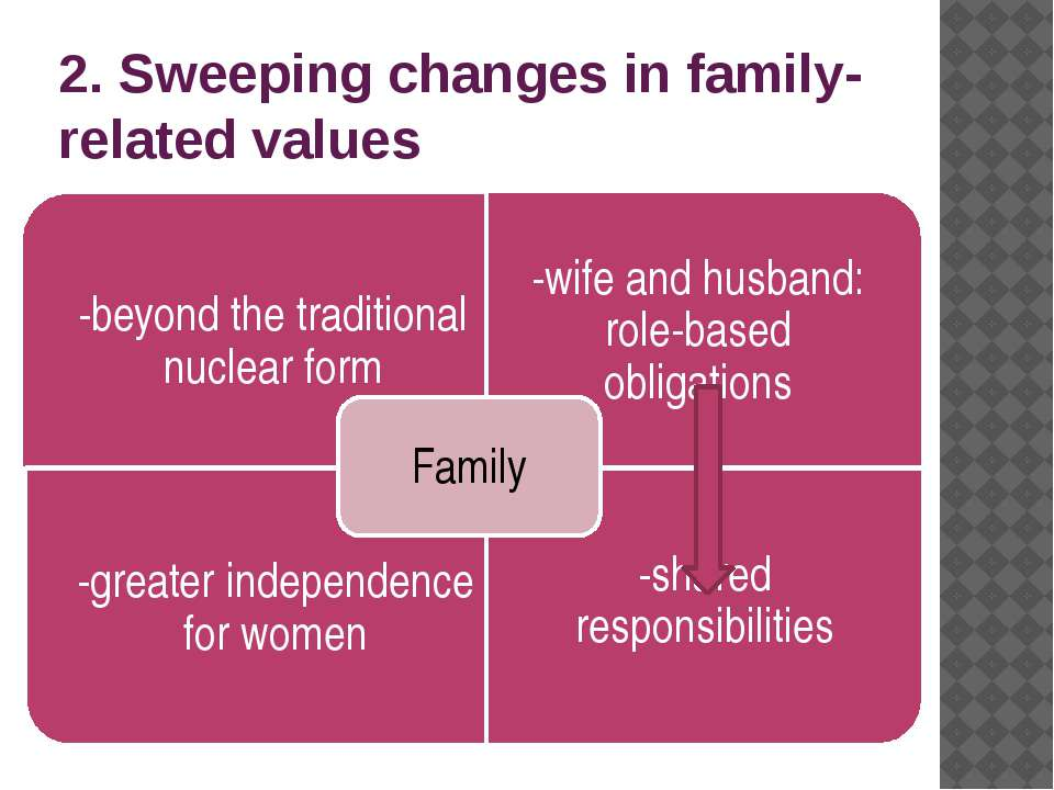 2. Sweeping changes in family-related values