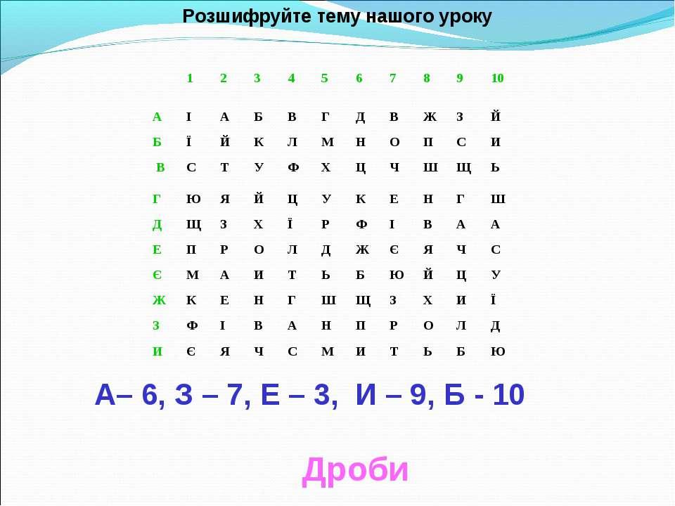 Розшифруйте тему нашого уроку А– 6, З – 7, Е – 3, И – 9, Б - 10 Дроби 1 2 3 4...