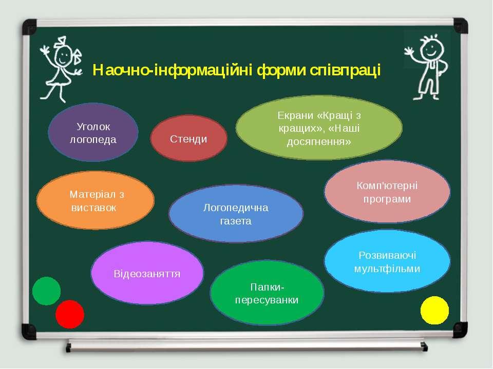 Наочно-інформаційні форми співпраці Уголок логопеда Папки-пересуванки Стенди ...