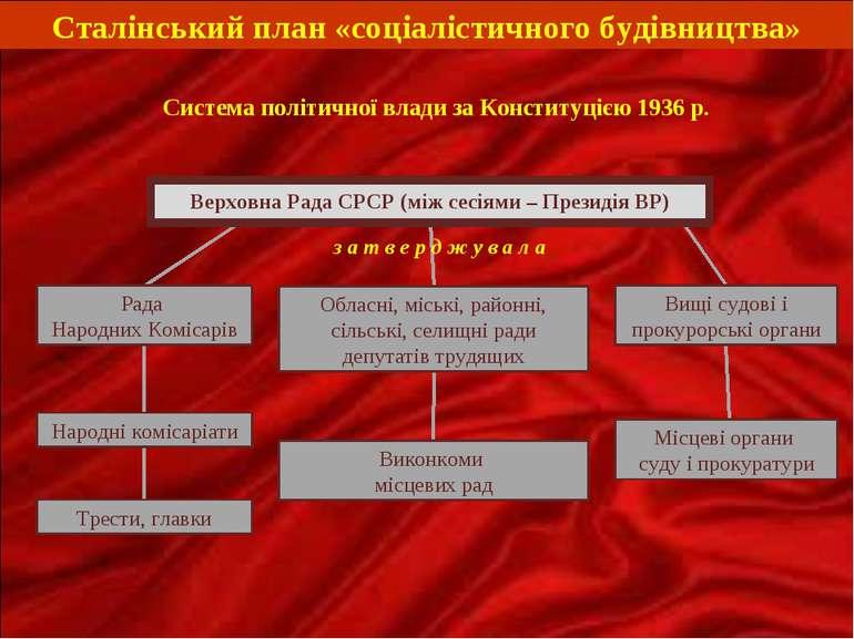 Верховна Рада СРСР (між сесіями – Президія ВР) Рада Народних Комісарів Народн...