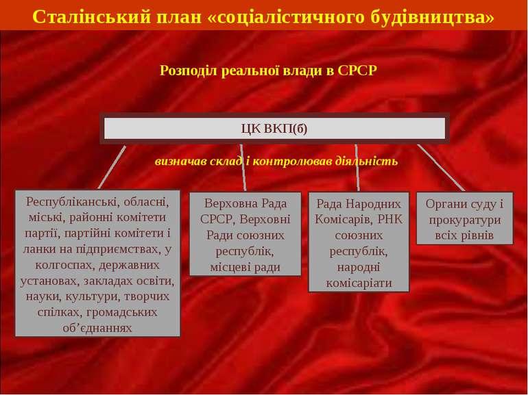 ЦК ВКП(б) Рада Народних Комісарів, РНК союзних республік, народні комісаріати...