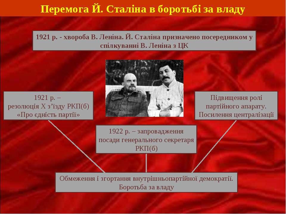 Перемога Й. Сталіна в боротьбі за владу 1921 р. - хвороба В. Леніна. Й. Сталі...