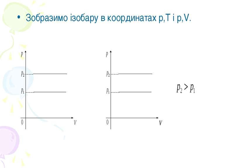 Зобразимо ізобару в координатах р,Т і р,V.