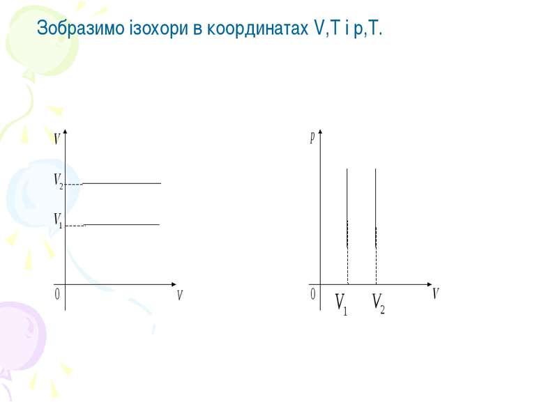 Зобразимо ізохори в координатах V,T і р,Т.