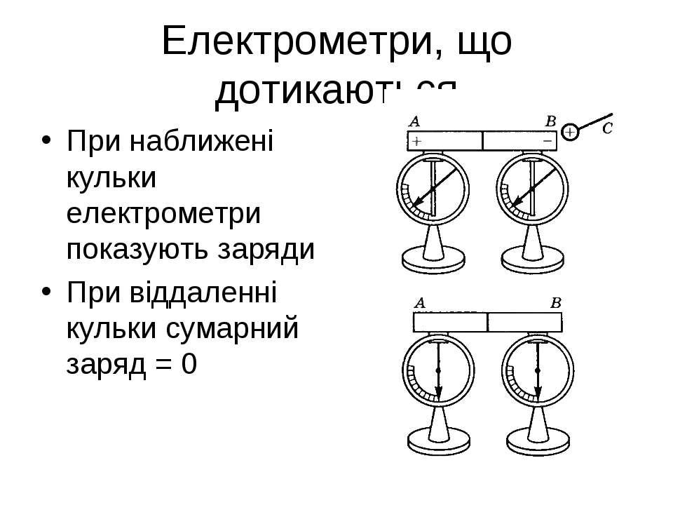 Електрометри, що дотикаються При наближені кульки електрометри показують заря...