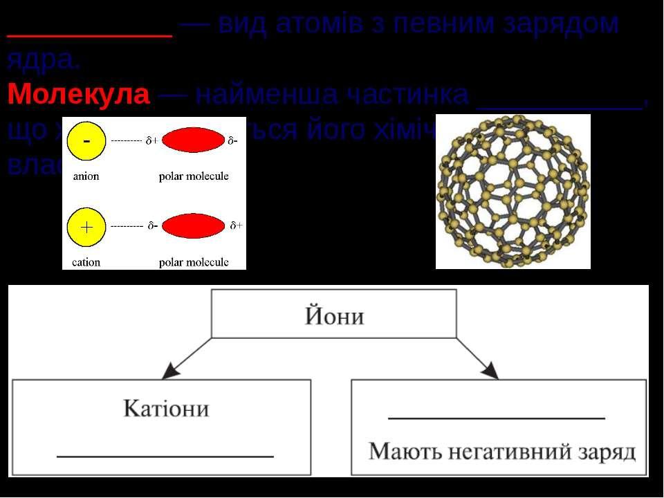 __________ — вид атомів з певним зарядом ядра. Молекула — найменша частинка _...