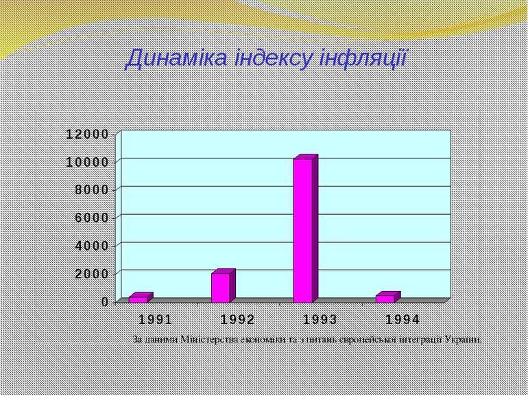 Динаміка індексу інфляції 390,0 % 2100,0 % 10256,0 % 501,0 % За даними Мініст...