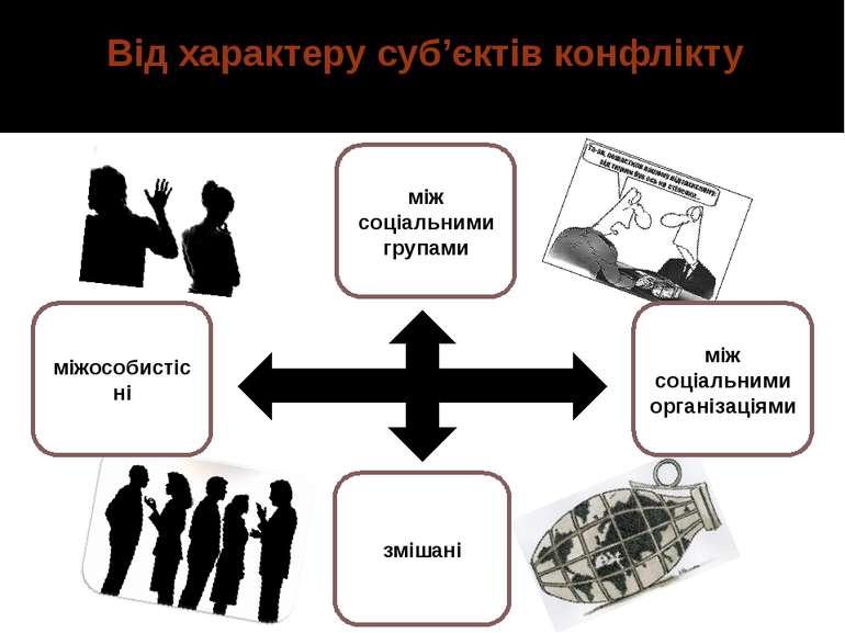 Від характеру суб'єктів конфлікту міжособистісні між соціальними групами між ...