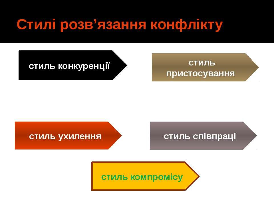 Стилі розв'язання конфлікту стиль конкуренції стиль пристосування стиль ухиле...