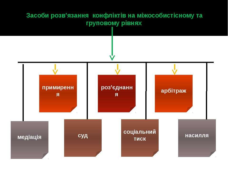 Засоби розв'язання конфліктів на міжособистісному та груповому рівнях примире...