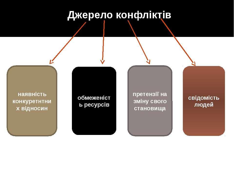 Джерело конфліктів наявність конкуретнтних відносин обмеженість ресурсів прет...
