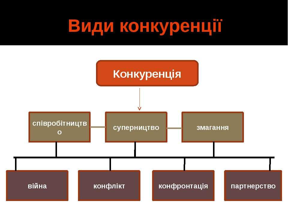 Види конкуренції співробітництво суперництво конфлікт конфронтація змагання п...