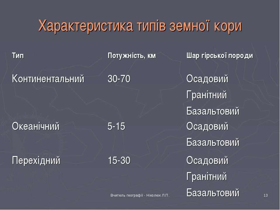 Вчитель географії - Ніколюк Л.П. * Характеристика типів земної кори Тип Потуж...