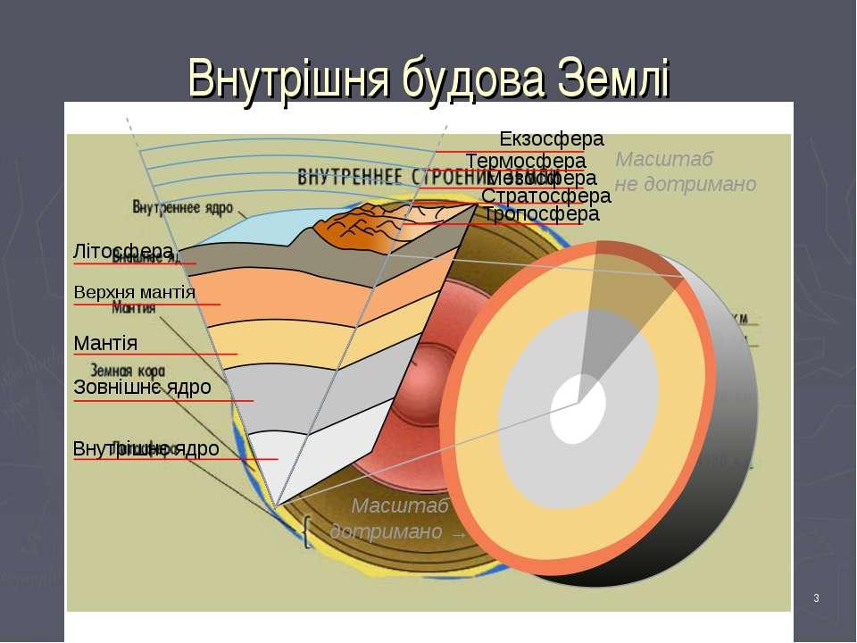 Вчитель географії - Ніколюк Л.П. * Внутрішня будова Землі Вчитель географії -...