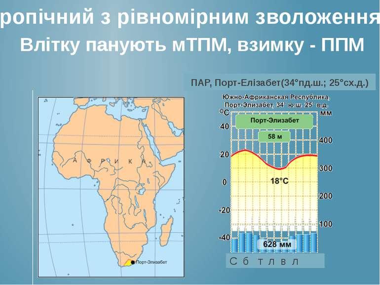 Тропічний з рівномірним зволоженням Влітку панують мТПМ, взимку - ППМ ПАР, По...