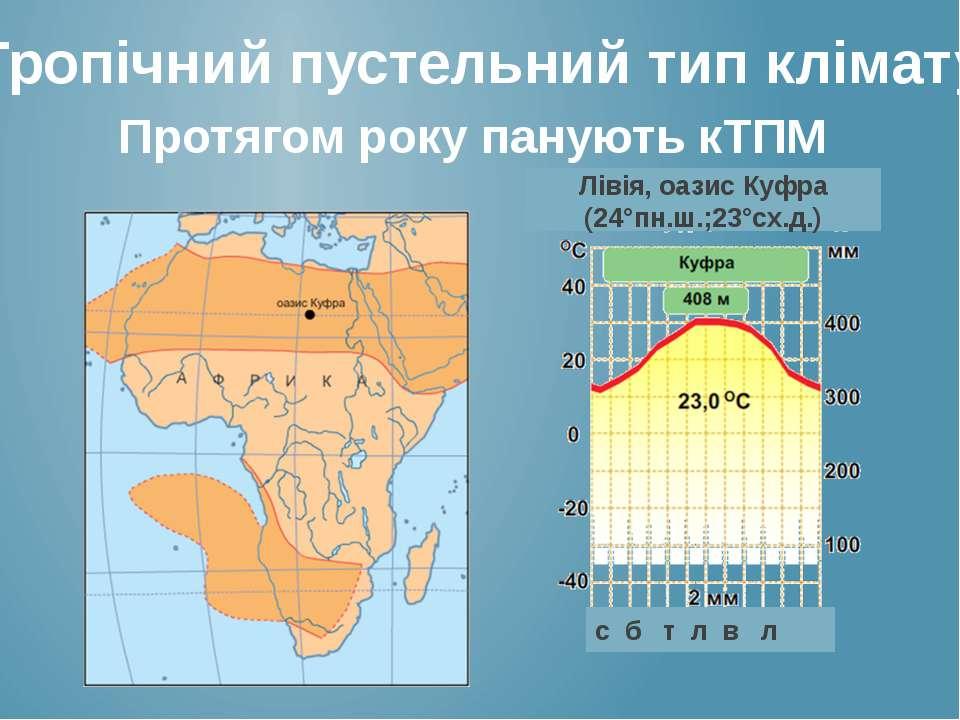 Тропічний пустельний тип клімату Протягом року панують кТПМ Лівія, оазис Куфр...
