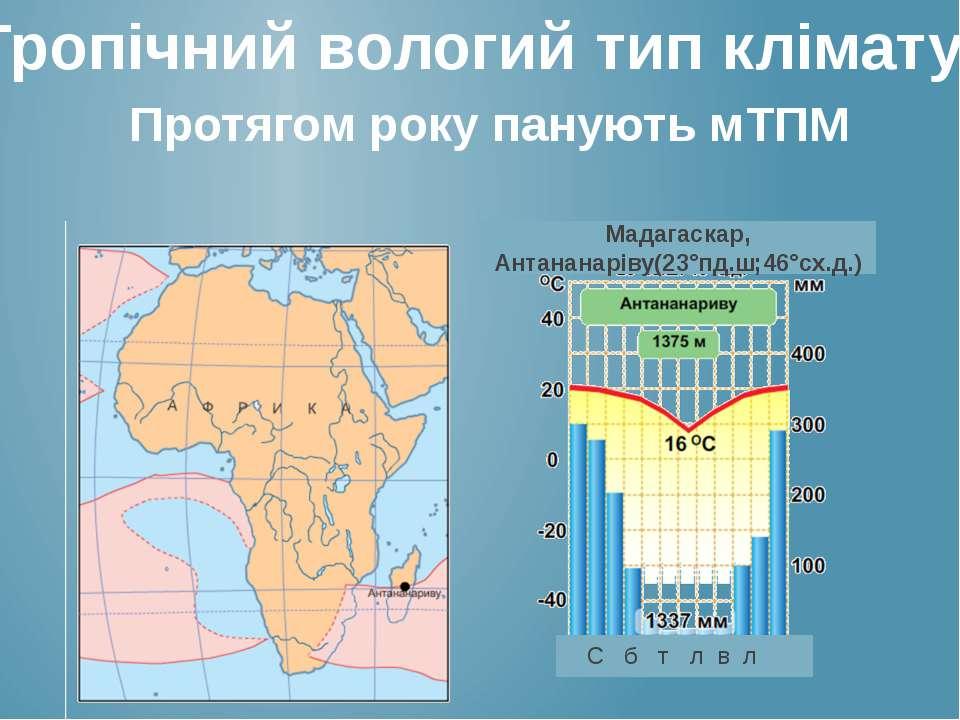 Тропічний вологий тип клімату Протягом року панують мТПМ Мадагаскар, Антанана...