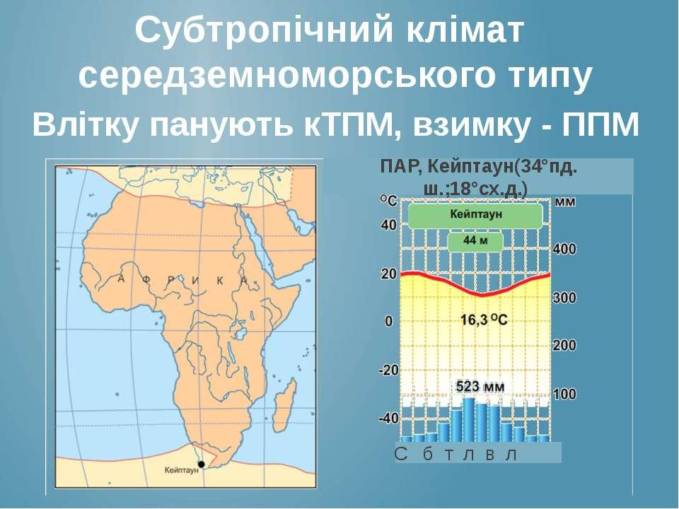 Субтропічний клімат середземноморського типу Влітку панують кТПМ, взимку - ПП...