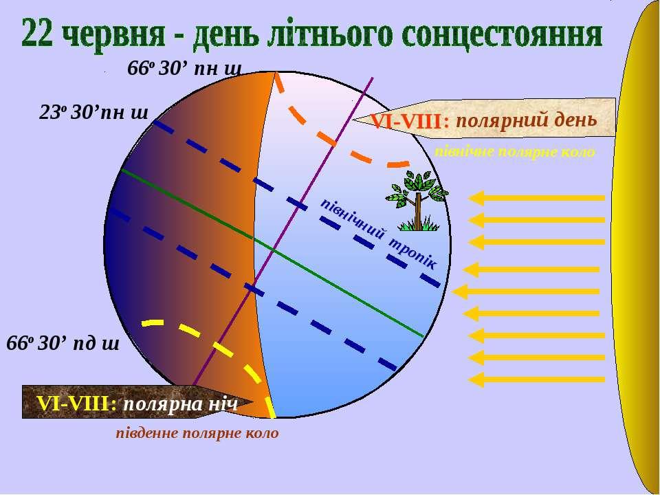 23о 30'пн ш північний тропік північне полярне коло південне полярне коло VI-V...