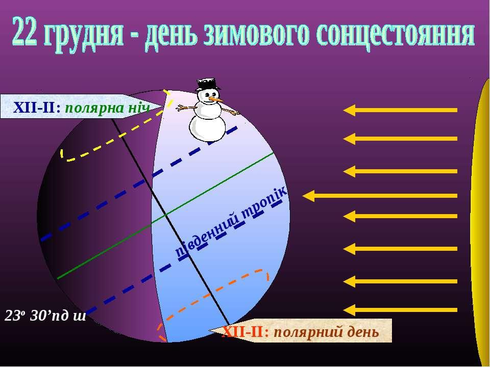 південний тропік ХІІ-ІІ: полярний день ХІІ-ІІ: полярна ніч 23о 30'пд ш