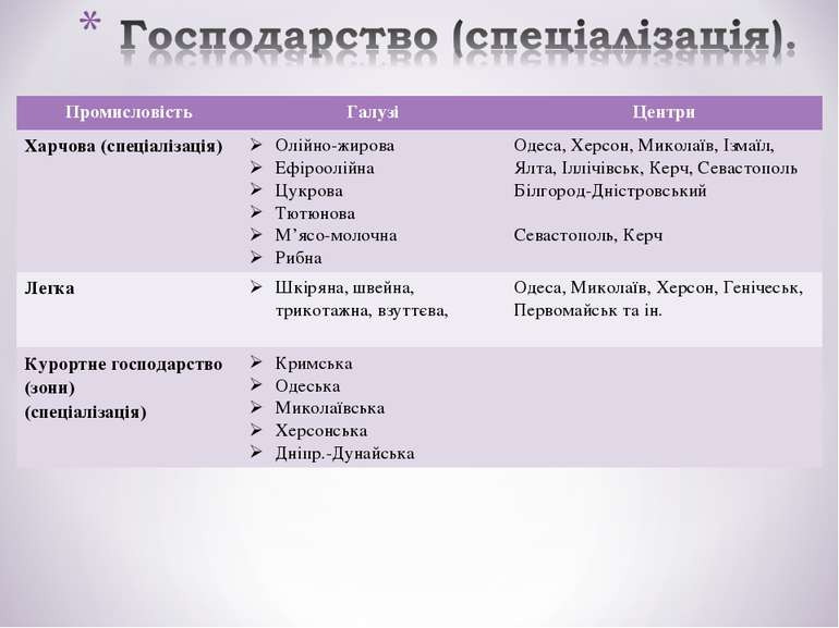 Промисловість Галузі Центри Харчова (спеціалізація) Олійно-жирова Ефіроолійна...