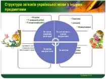 Структура зв'язків української мови з іншими предметами Гульчук О.О. LOGO
