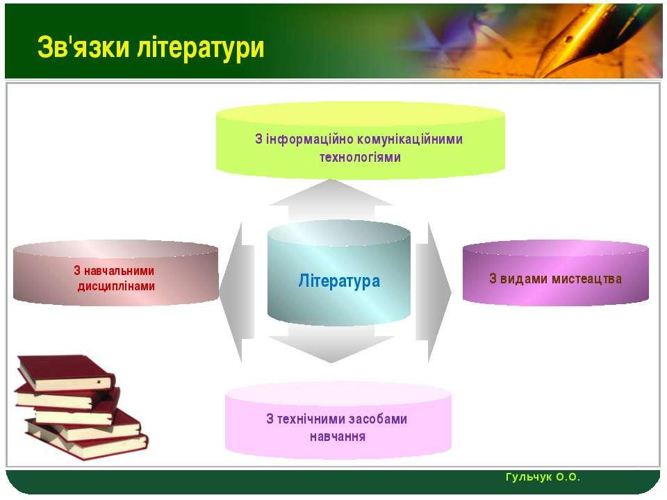 Зв'язки літератури З видами мистеацтва Література З навчальними дисциплінами ...
