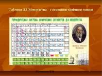 Таблиця Д.І.Менделєєва – є основною хімічною мовою Волканова О.М.
