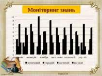 Моніторинг знань Судук Г. В.