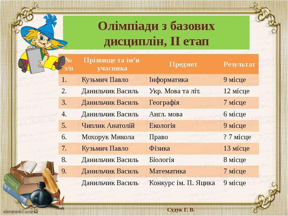 Олімпіади з базових дисциплін, ІІ етап Судук Г. В. № з/п Прізвище та ім'я уча...