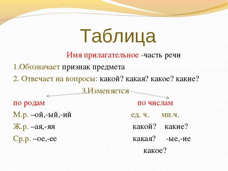 Таблица Имя прилагательное -часть речи 1.Обозначает признак предмета 2. Отвеч...