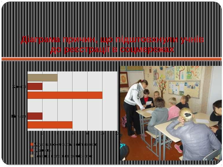 Діаграма причин, що підштовхнули учнів до реєстрації в соцмережах