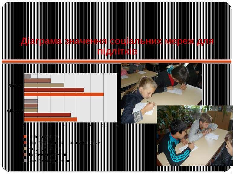 Діаграма значення соціальних мереж для підлітків