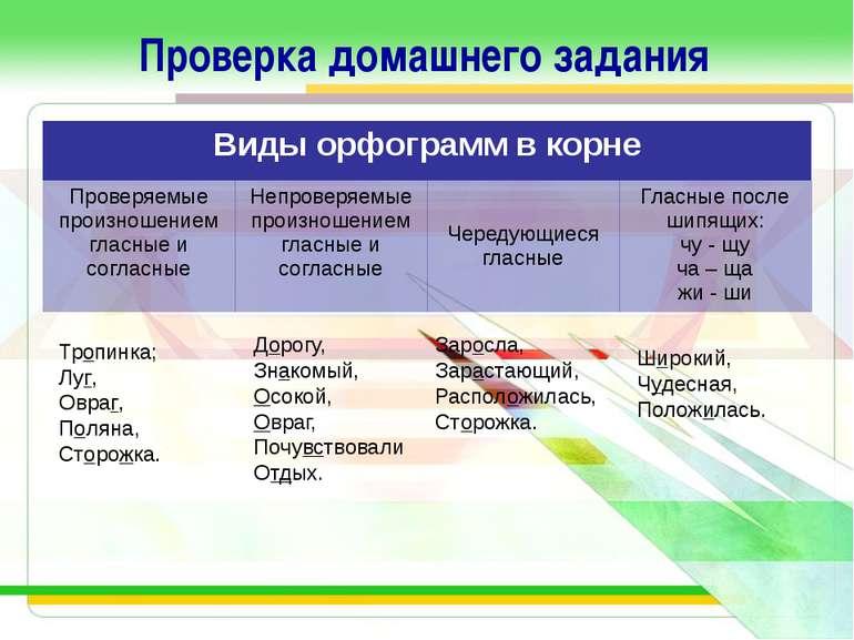 Проверка домашнего задания Тропинка; Луг, Овраг, Поляна, Сторожка. Дорогу, Зн...