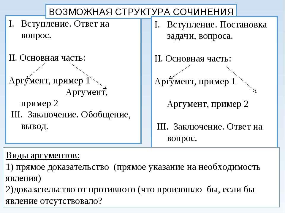 Вступление. Ответ на вопрос. II. Основная часть: Аргумент, пример 1 Аргумент,...