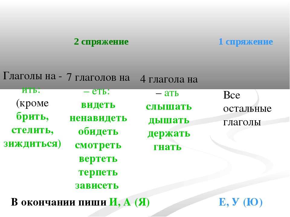 Глаголы на - ить: (кроме брить, стелить, зиждиться) 7 глаголов на – еть: виде...