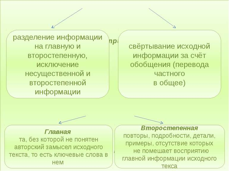 СОДЕРЖАТЕЛЬНЫЕ приемы компрессии Информация текста разделение информации на г...