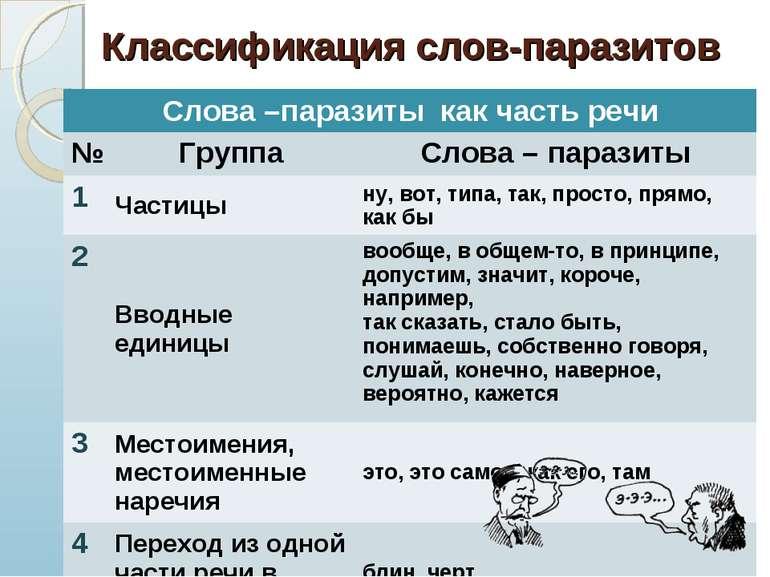 * Классификация слов-паразитов Слова –паразиты как часть речи № Группа Слова ...