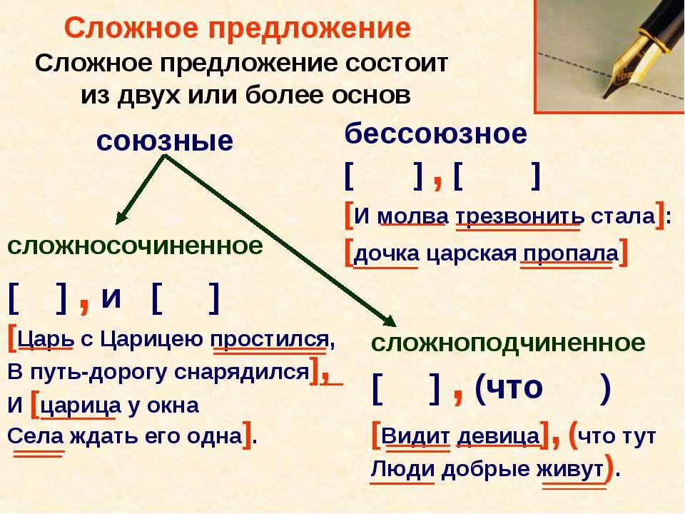 Сложное предложение Сложное предложение состоит из двух или более основ сложн...