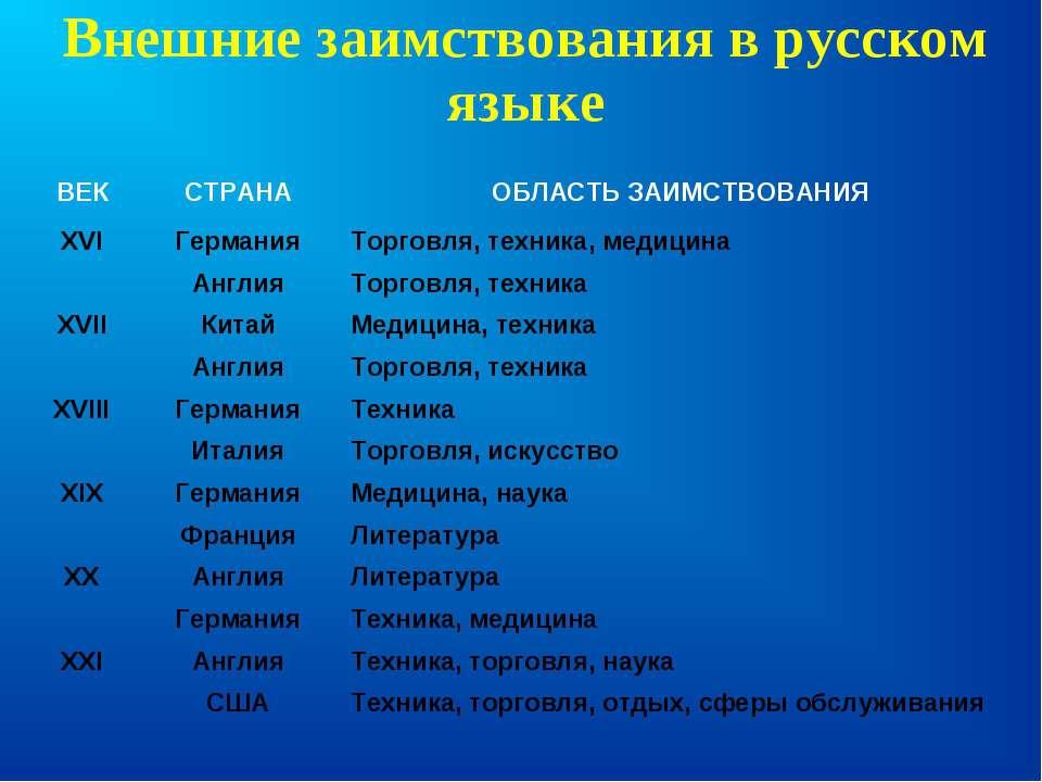 Внешние заимствования в русском языке ВЕК СТРАНА ОБЛАСТЬ ЗАИМСТВОВАНИЯ XVI Ге...