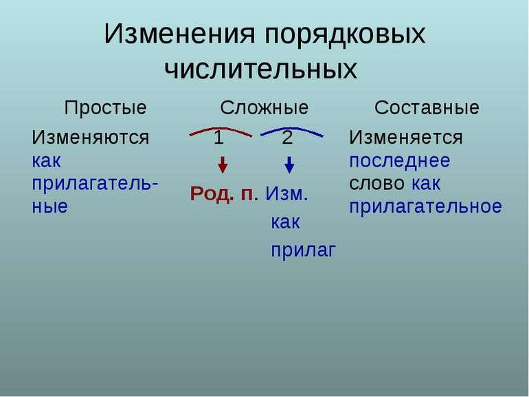 Изменения порядковых числительных Простые Сложные Составные Изменяются как пр...