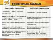 Порівняльна таблиця Чашук О.Ф., вчитель інформатики ЗОШ№23, м.Луцьк Векторні ...