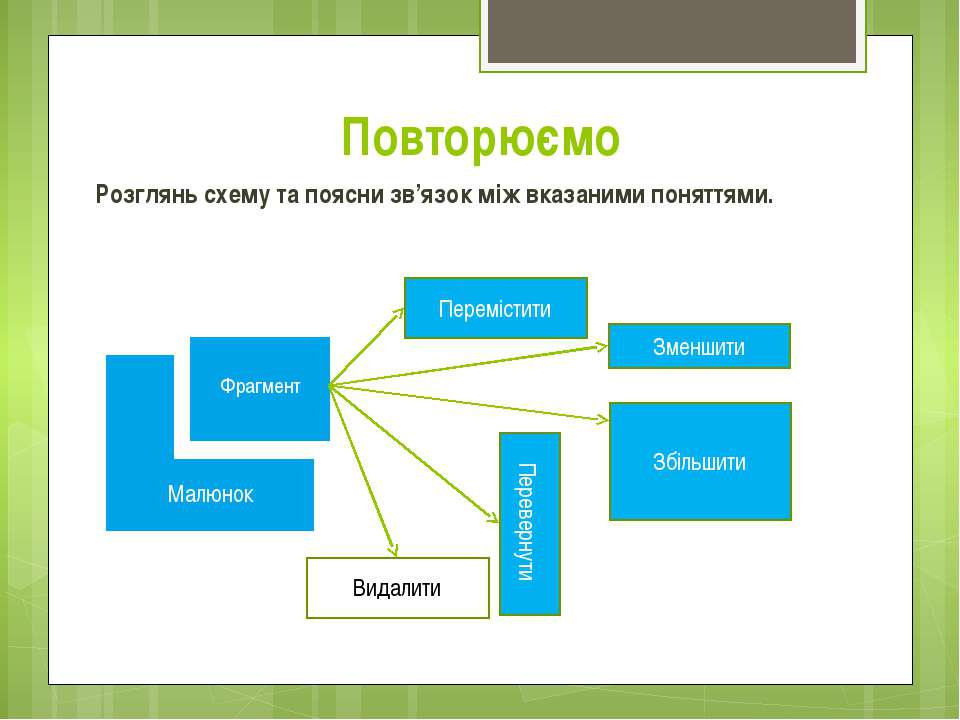 Повторюємо Розглянь схему та поясни зв'язок між вказаними поняттями. Малюнок ...