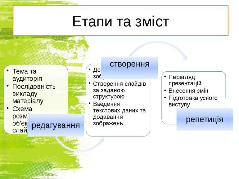 Етапи та зміст http://sayt-portfolio.at.ua