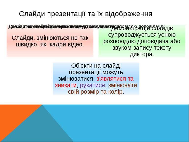 Слайди презентації та їх відображення